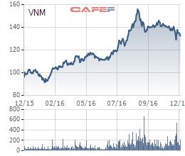Biến động gia cổ phiếu Vinamilk trong 1 năm