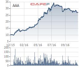 Biến động cổ phiếu AAA trong 1 năm qua
