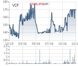 Biến động giá cổ phiếu VCF 1 năm qua
