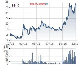 Cổ phiếu PHR tăng 70% so với giai đoạn đầu năm