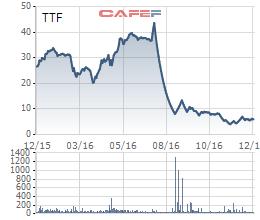 Cổ phiếu TTF lao dốc sau sự cố hàng tồn kho