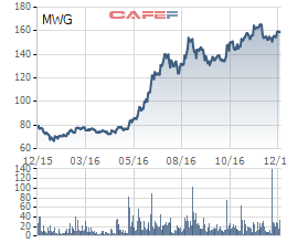 Biến động giá MWG trong 1 năm qua