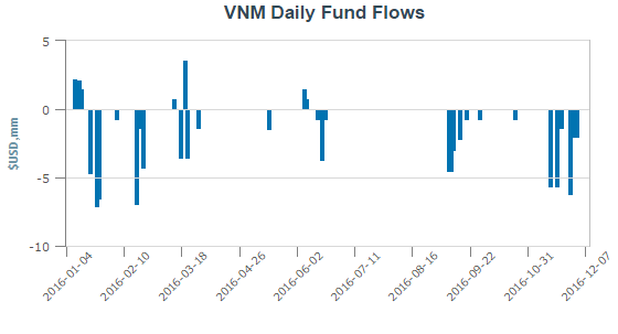 V.N.M ETF rút ròng 74 triệu USD kể từ đầu năm 2016