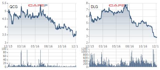 QCG, DLG về vùng giá thấp nhất kể từ khi niêm yết