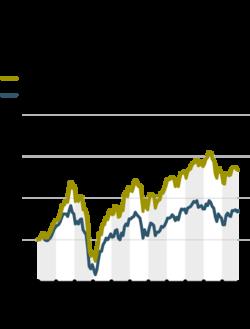 Cổ phiếu của các tập đoàn gia đình trị có diễn biến tốt hơn so với mức trung bình của cả thị trường.