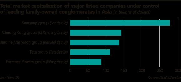 Tổng giá trị vốn hóa của các công ty niêm yết lớn đang nằm trong quyền kiểm soát của những tập đoàn gia đình trị hàng đầu châu Á.