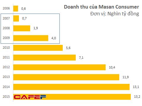 Doanh thu của Masan Consumer tăng trưởng 200% trong năm 2008 và 100% trong năm 2009