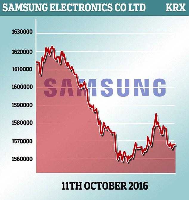 Cổ phiếu Samsung đã giảm cực mạnh sau khi công ty tuyên bố thu hồi tất cả điện thoại Note 7 trên toàn cầu.
