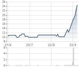 Diễn biến cổ phiếu SGH trong 3 tháng