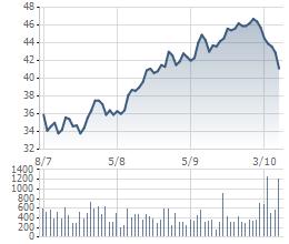 Giá cổ phiếu HPG 3 tháng qua