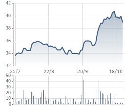 Diễn biến cổ phiếu DHC trong 3 tháng qua