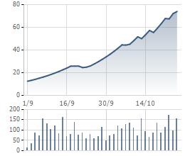 Cổ phiếu ROS liên tục tăng từ hồi chào sàn vào đầu tháng 9/2016