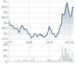Diễn biến giá cổ phiếu PHR trong thời gian gần đây