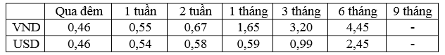 Lãi suất bình quân liên ngân hàng của các kỳ hạn chủ chốt trong tuần từ 26-30/9/2016.