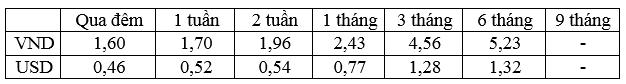 Lãi suất bình quân liên ngân hàng của các kỳ hạn chủ chốt trong tuần từ 28/11 – 02/12/2016.