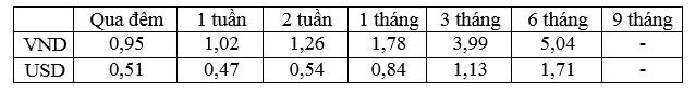 Lãi suất bình quân liên ngân hàng của các kỳ hạn chủ chốt trong tuần từ 07 - 11/11/2016.