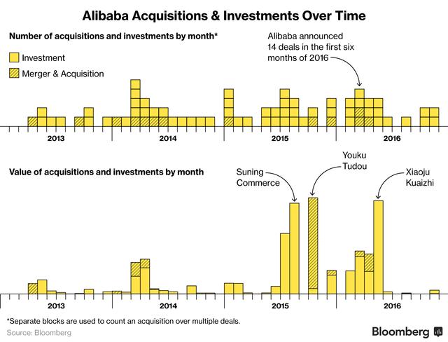 Hành trình bành trướng của Alibaba qua các thương vụ M&A.