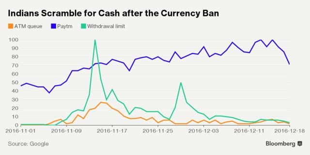 Ấn Độ trở nên thiếu hụt tiền giấy trầm trọng sau khi hủy bỏ đồng tiền mệnh giá cao.