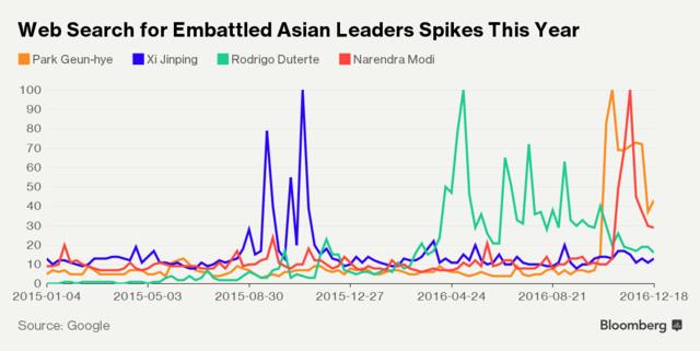 Tên tuổi của 3 nhà nguyên thủ được tìm kiếm nhiều nhất trong năm 2016 tại châu Á.