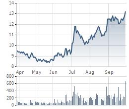 Diễn biến cổ phiếu HUT 6 tháng qua.