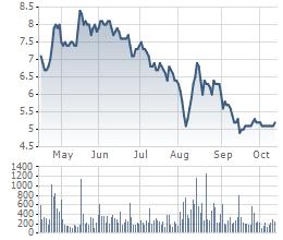 Biến động giá cổ phiếu HAG trong 6 tháng