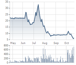 Biến động giá cổ phiếu HKB thời gian gần đây