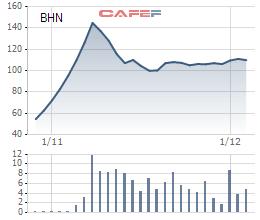 Biến động cổ phiếu BHN kể từ khi lên sàn
