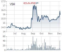 Biến động giá VSH trong 6 tháng