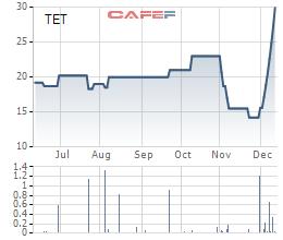 Cổ phiếu TET tăng mạnh sau thông tin Delta thâu tóm