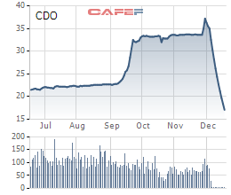 Biến động cổ phiếu CDO trong thời gian gần đây