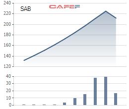 Biến động cổ phiếu SAB kể từ khi lên sàn