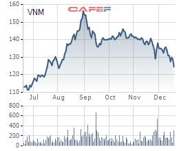 VNM giảm mạnh kể từ khi lên đỉnh vào cuối tháng 8