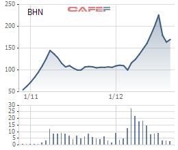 Diễn biến giao dịch BHN kể từ khi lên sàn tới nay