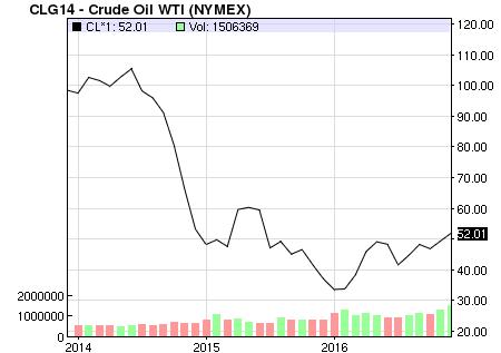 Giá dầu giảm sâu đã ảnh hưởng tới diễn biến TTCK trong giai đoạn đầu năm 2016