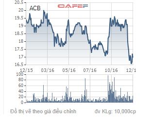 Biến động giá cổ phiếu ACB trong 1 năm qua.