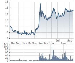 Giá cổ phiếu VGC từ khi lên Upcom