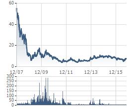 Biến động giá cổ phiếu ANV từ khi niêm yết (giá đã điều chỉnh do chia cổ tức). Cổ phiếu này hiện dao động quanh mức giá 7-8.000 đồng.