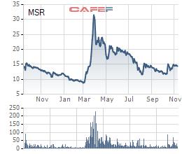Biến động giá cổ phiếu MSR từ khi lên sàn vào tháng 9/2015