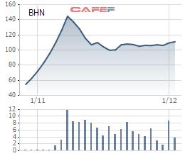 Biến động giá cổ phiếu Habeco từ khi lên sàn cuối tháng 10/2016