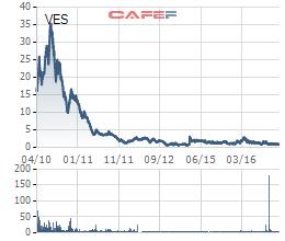 Giá cổ phiếu VES hiện chỉ còn 1.000 đồng/cổ phiếu trong khi giá vốn mua cổ phiếu VES của VNE lên đến gần 10.000 đồng