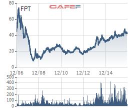 Biến động giá FPT từ khi lên sàn