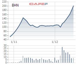 Cổ phiếu BHN đã tăng hơn 5 lần kể từ khi chào sàn