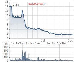 Lên sàn cách đây 1 năm với giá xấp xỉ 15.000 đồng/cp, giờ đây cổ phiếu SGO chỉ còn 1.500 đồng.