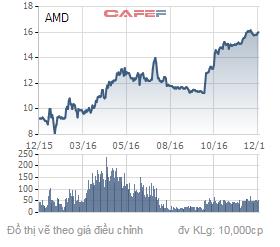 Biến động giá cổ phiếu AMD trong 1 năm qua.