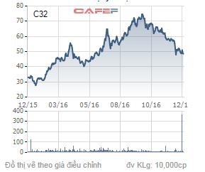 Biến động giá cổ phiếu C32 trong 1 năm qua.