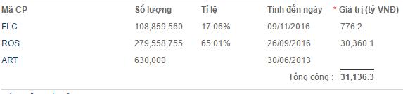 Tính theo giá cổ phiếu ROS và FLC lúc 14h chiều nay, tài sản của ông Quyết trên TTCK đạt hơn 31.100 tỷ