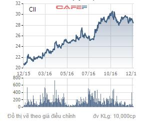 Biến động giá cổ phiếu CII trong 1 năm qua.