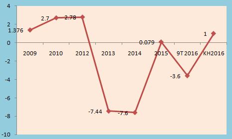 Diễn biến lợi nhuận sau thuế của DLD giai đoạn 2009 - 2016