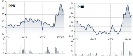 Diễn biến 2 cổ phiếu ngành cao su trong 3 tháng qua