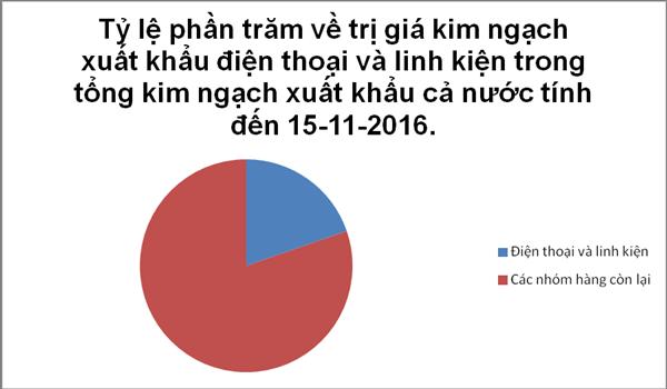 Biểu đồ 8 thị trường xuất khẩu điện thoại lớn nhất của Việt Nam (tính đến tháng 10-2016), đơn vị tính tỷ USD. Biểu đồ: T.Bình.
